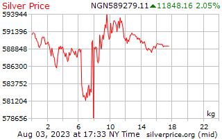 1 день серебро Цена за килограмм в нигерийская найра