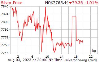 1dag zilveren prijs per Kilogram in Noorse kroon
