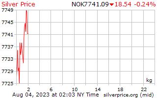 1 день серебро Цена за килограмм в норвежских кронах