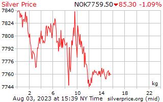 1 日シルバー ノルウェー クローネで 1 キロ当たり価格