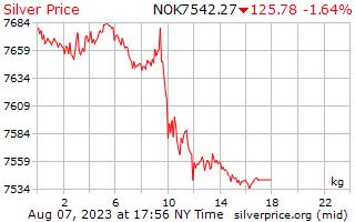 1 天銀價格每公斤在挪威克朗