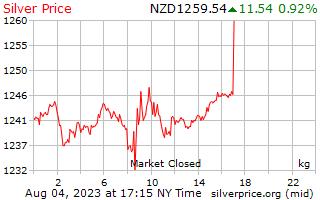 Precio por kilogramo en Nueva Zelanda dólares de plata de 1 día