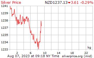 1 Day Silver Price per Kilogram in New Zealand Dollars