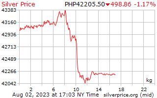 ราคาต่อกิโลกรัมในฟิลิปปินส์ Pesos เงิน 1 วัน