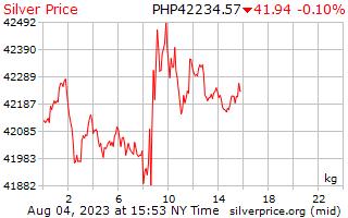 1 hari perak harga per Kilogram dalam Peso Filipina