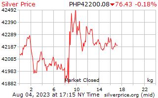 1 日シルバー フィリピン ペソで 1 キロ当たり価格