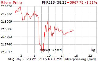 1 天银价格每公斤在巴基斯坦卢比