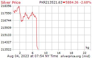 1 giorno in argento prezzo per chilogrammo in rupie pakistane