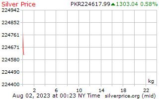 1 hari Perak harga sekilogram di Pakistan rupee