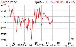 1 giorno in argento prezzo per chilogrammo in Qatar Riyals