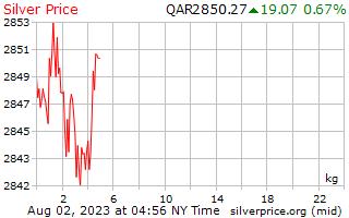 1 día de plata precio por kilogramo en qataríes Riyals
