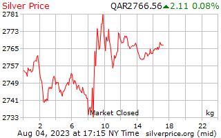 1 день серебро Цена за килограмм в катарской риалов