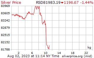 1 天銀價格每公斤在塞爾維亞第納爾