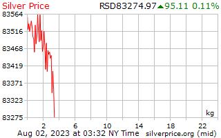 1 dia de prata preço por quilograma em Dinar sérvio
