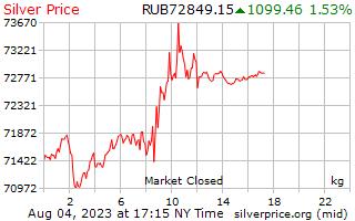 1 יום כסף מחיר לכל קילוגרם של רובלים רוסיים