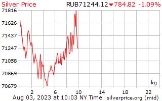 1 Tag Silber Preis pro Kilogramm in russische Rubel