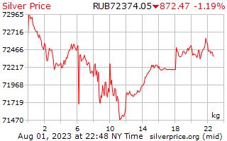 1 dag zilveren prijs per Kilogram in Russische roebels
