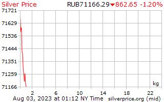 1 天银价格每公斤在俄罗斯卢布