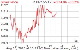 يوم 1 الفضة سعر الكيلوغرام في روبل روسي