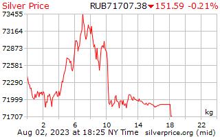 1 दिन चांदी के दाम में रूसी Rubles किलोग्राम प्रति