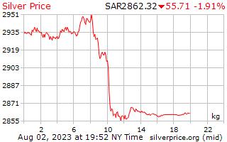 يوم 1 الفضة سعر الكيلوجرام بالريال السعودي
