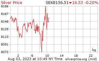 1 день серебро Цена за килограмм в шведских кронах
