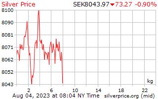 1 dia de prata preço por quilograma em coroa sueca