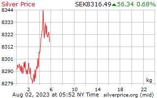 1 Day Silver Price per Kilogram in Swedish Krona