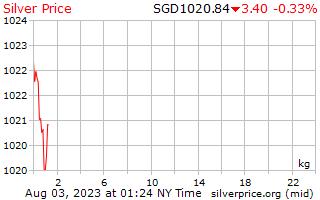 1 天银价格每公斤在新加坡美元