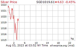 1 Day Silver Price per Kilogram in Singaporean Dollars