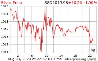 1 hari perak harga per Kilogram dalam dolar Singapura