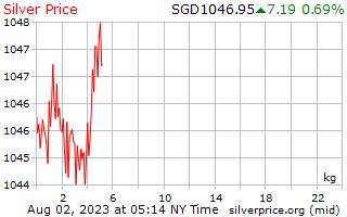 Precio por kilogramo en singapurenses dólares de plata de 1 día