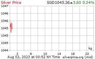 يوم 1 الفضة سعر الكيلوجرام بالدولار السنغافوري