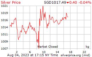 1 दिन चांदी के दाम सिंगापुर डॉलर में किलोग्राम प्रति