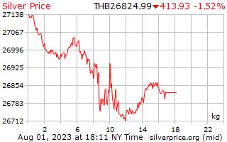 1 天銀價格每公斤在泰銖
