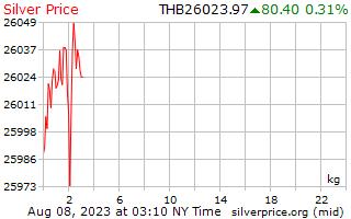 1 dag zilveren prijs per Kilogram in Thaise Baht