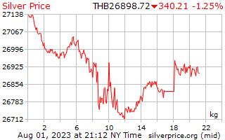 1 giorno in argento prezzo per chilogrammo in Baht tailandese