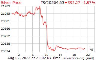 Precio por kilogramo en Lira turca de plata de 1 día