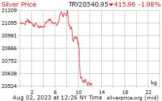 1 Day Silver Price per Kilogram in Turkish Lira