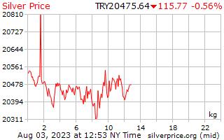 1 dag zilveren prijs per Kilogram in Turkse Lira