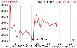 1 giorno in argento prezzo per chilogrammo in Lira turca