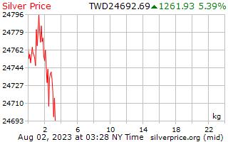 1 天银价格每公斤在台湾新美元