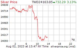 1 दिन रजत कीमत प्रति किलोग्राम में नए ताइवानी डॉलर