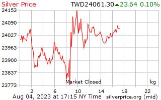 1 jour d'argent Prix kilo en Dollars taïwanais de nouveau
