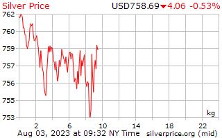 1 日銀の米ドルで 1 キロ当たり価格