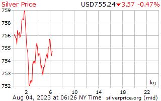 Precio por kilo en dólares de plata de 1 día