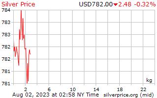Preço por quilograma em dólares de prata de 1 dia