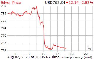 1 hari Perak harga sekilogram dalam dolar AS