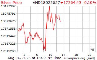 1 giorno in argento prezzo per chilogrammo in Dong vietnamita