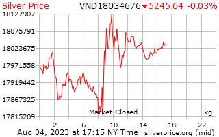 Precio por kilogramo en Dongs vietnamitas de plata de 1 día